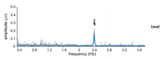 Graph from Nozaradan paper showing spike at beat frequency